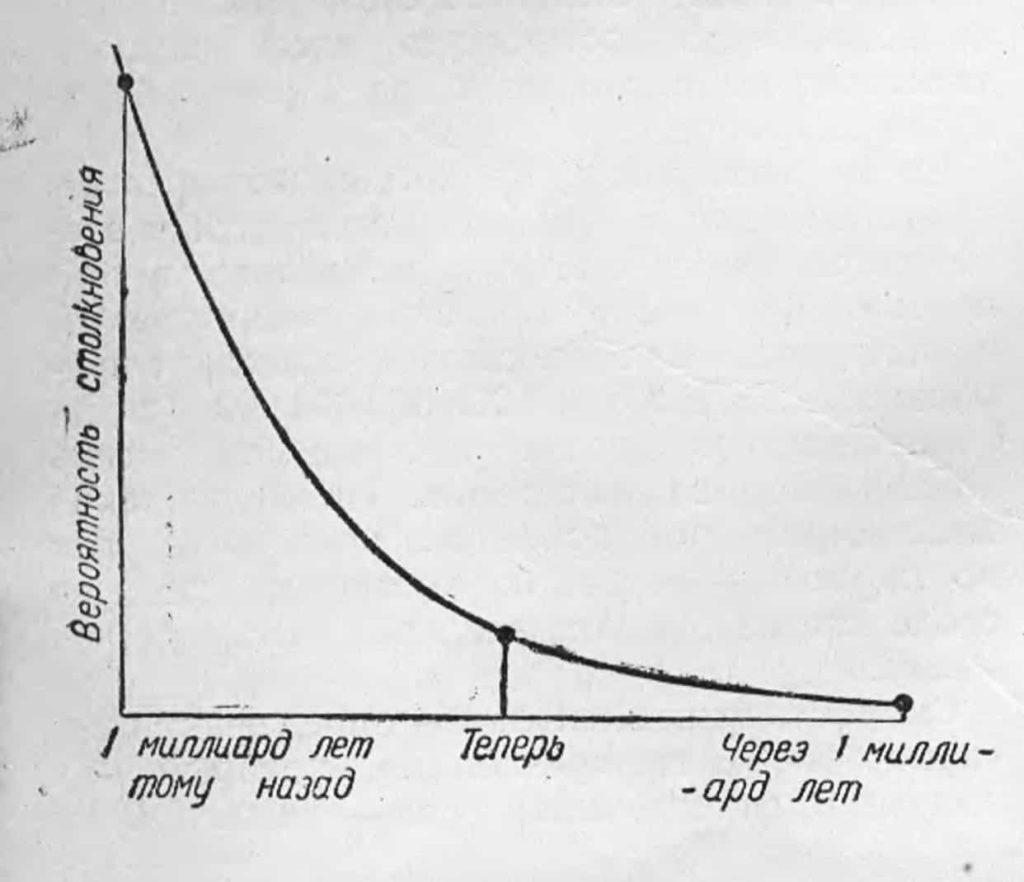 вероятность столкновения в космическом пространстве с течением времени непрерывно уменьшается