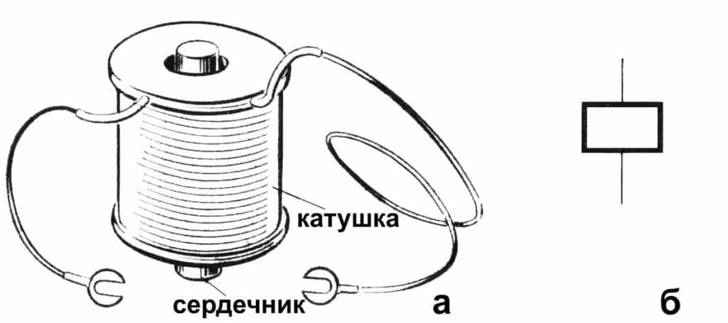 На рисунке изображен электромагнит (а) и его условное изображение на электрических схемах(б)