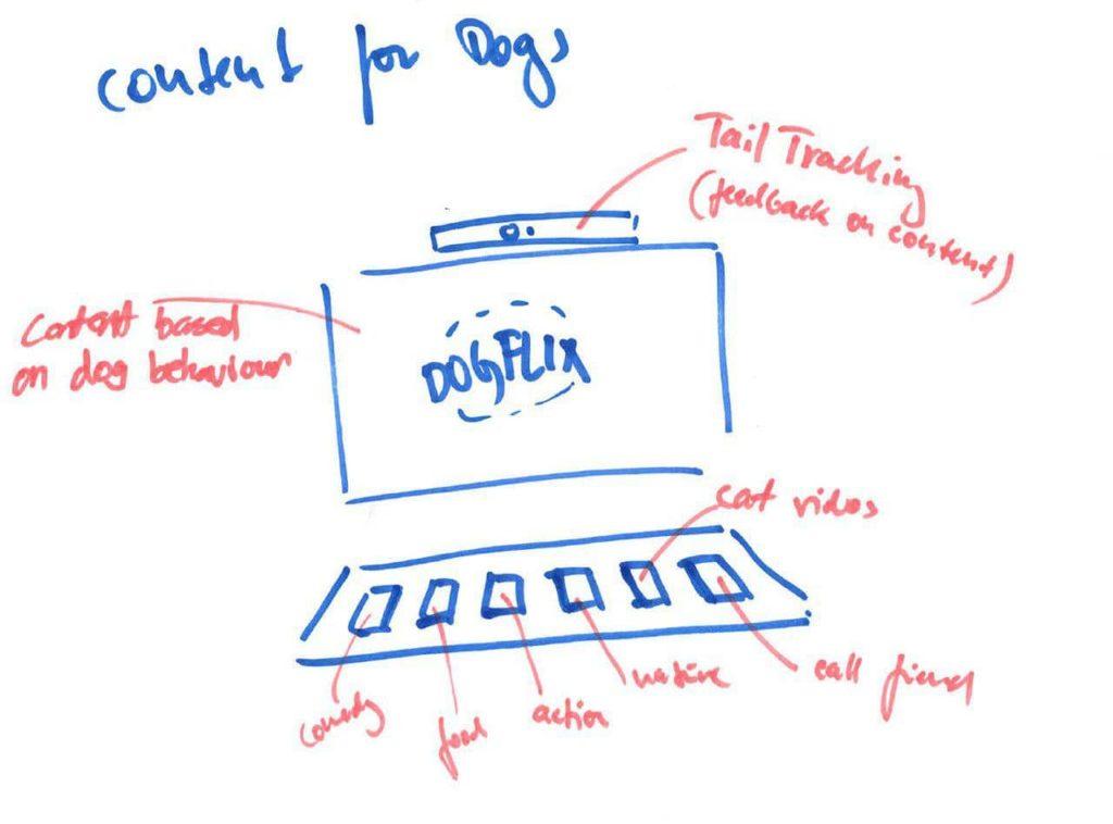 Дизайн «собачьего компьютера»