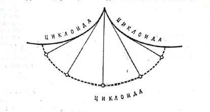История измерения времени 18