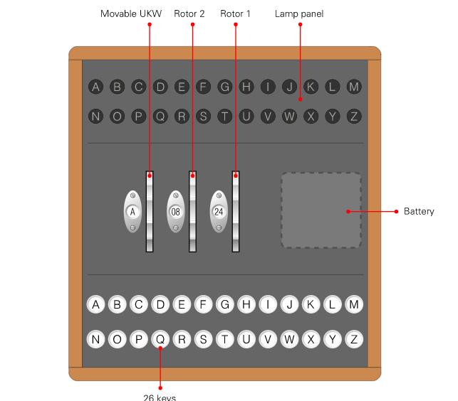 История загадочной и легендарной шифровальной Enigma 11