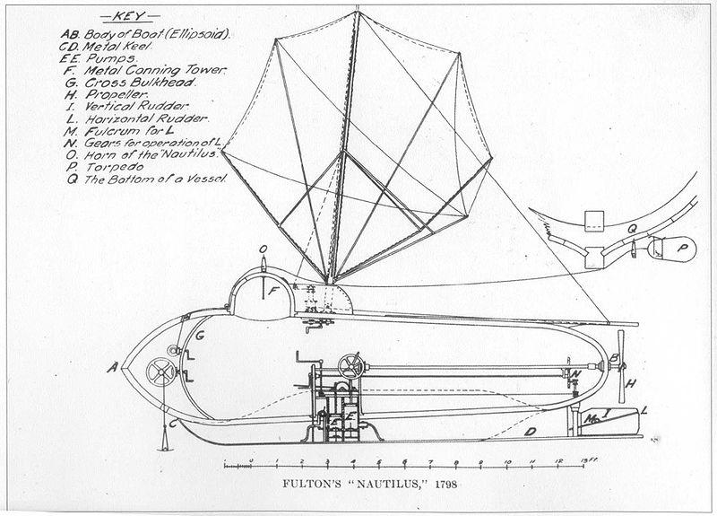 История создания подводной лодки 3