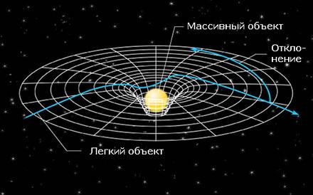 Гравитационные волны. Почему их обнаружение  имело такой резонанс? 5