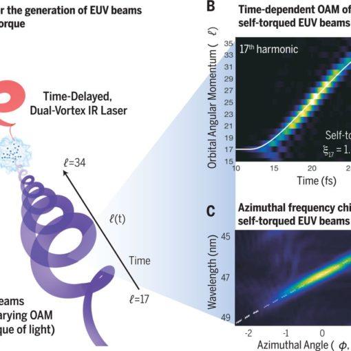 Физики обнаружили новое свойство света 10