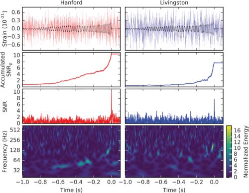 Гравитационные волны. Почему их обнаружение  имело такой резонанс? 3