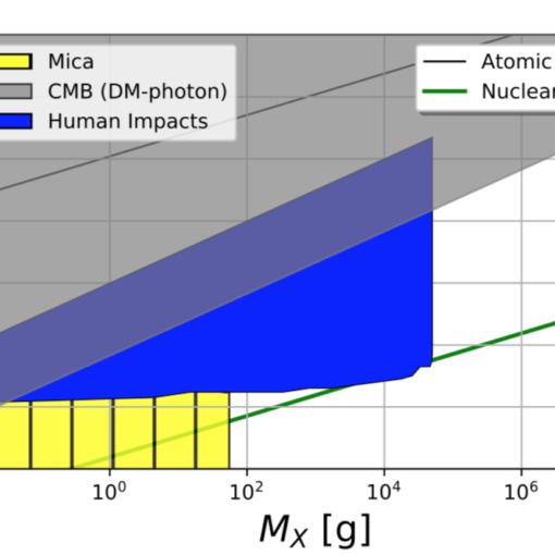 Гибель от тёмной материи?  Физики пришли к неожиданному выводу 20