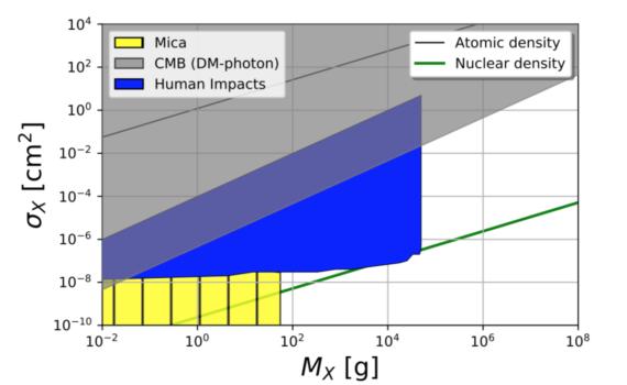 Гибель от тёмной материи?  Физики пришли к неожиданному выводу 2