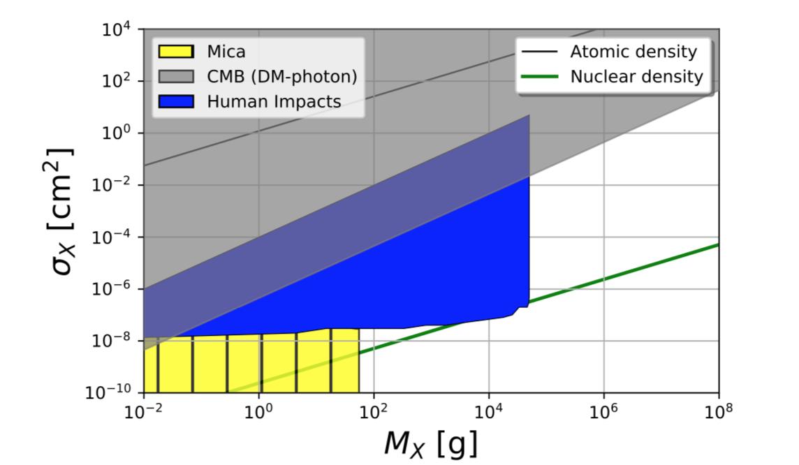 Гибель от тёмной материи?  Физики пришли к неожиданному выводу 1