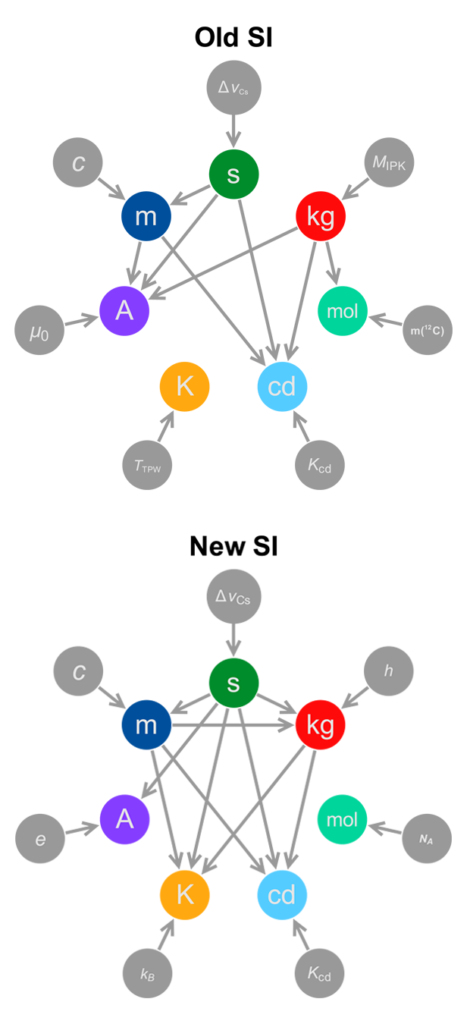 Последний эталон. Научное сообщество приблизилось к масштабной реформе системы СИ 3