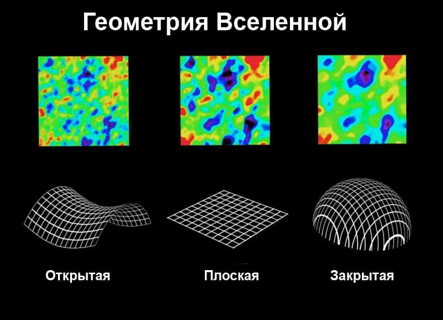 Как выглядит наша Вселенная со стороны? Тайна формы 2
