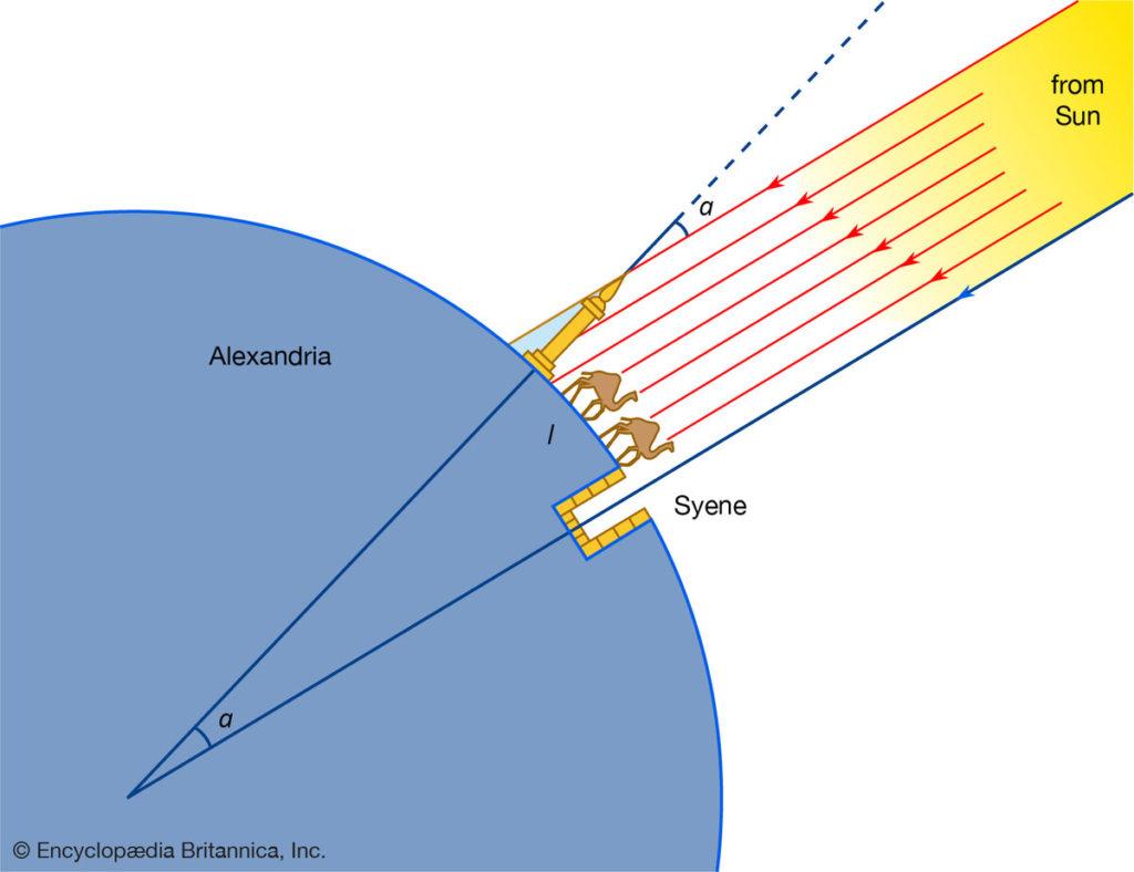 Как и когда люди узнали, что Земля имеет шарообразную форму 3