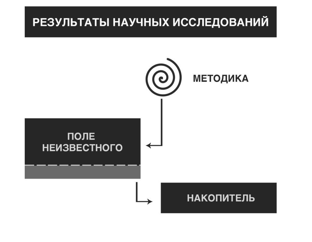 Ключ к замку под грифом «проблема источниковедения XXI» 3